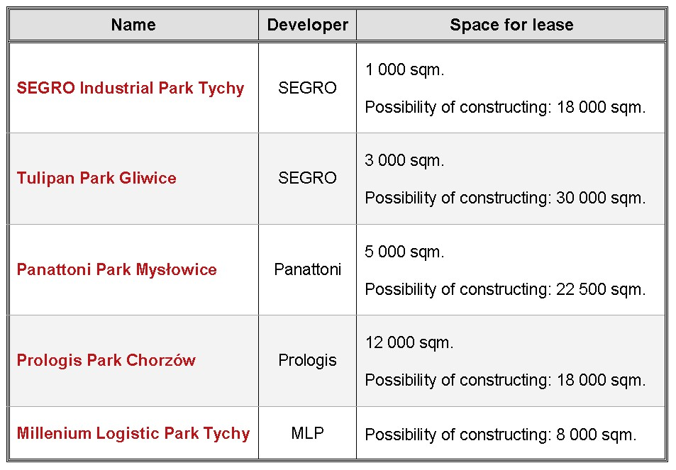 Selected industrial space in the Upper Silesia region, Take up by sectors in Upper Silesia, Q1 2012, data source: Jones Lang LaSalle, Warehousefinder.pl, Q1 2012