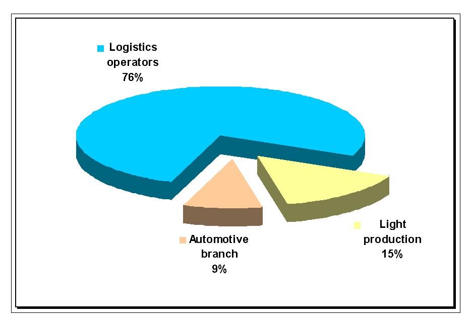 Take up by sectors in Upper Silesia, Q1 2012, data source: Jones Lang LaSalle, Warehousefinder.pl, June 2012