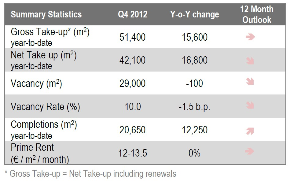 © Jones Lang LaSalle; Katowice office market report 2013: summary statistics