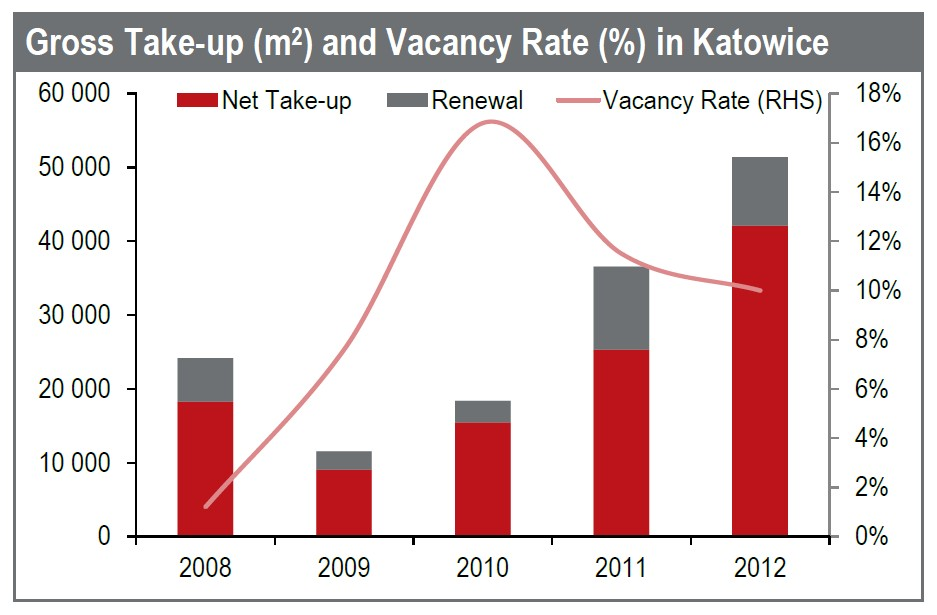 © Jones Lang LaSalle; Katowice office market: gross take-up and vacancy rate