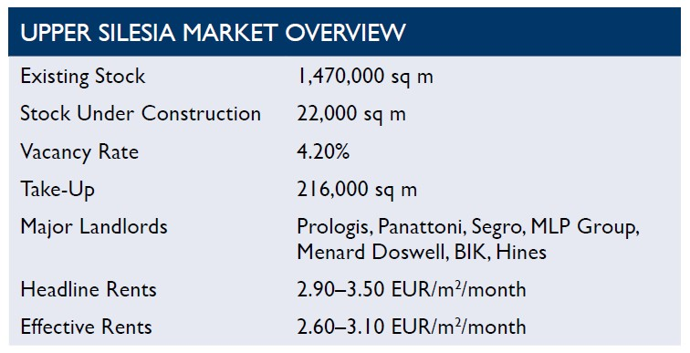 © Cushman & Wakefield; overview of the Upper Silesia warehouse market