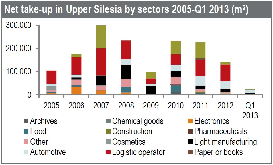 © Jones Lang LaSalle; net take-up in Upper Silesia by sectors 2005-Q1 2013 (m2)