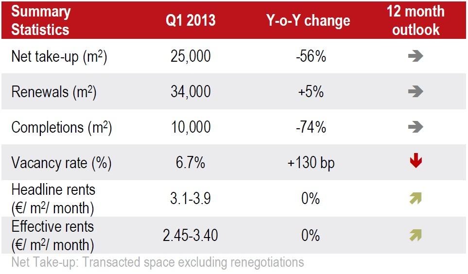 © Jones Lang LaSalle; major new warehouse deals in Upper Silesia region in Q1 2013