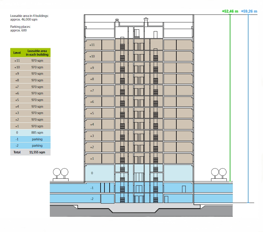 Cross section of the buildings being built within Silesia Business Park, source of the chart: www.skanska.pl