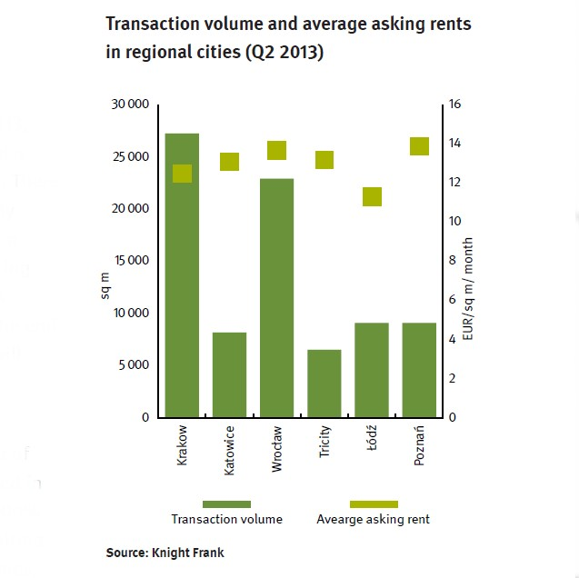 © Knight Frank; transaction volume and average asking rents in regional cities including Katowice (Q2 2013)