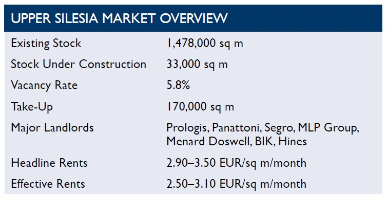 © Cushman & Wakefield; Upper Silesia industrial market overview