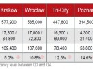 Office market profile after Q4 2013
