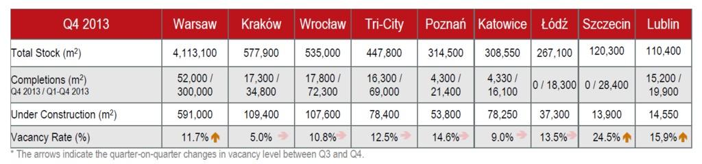© Jones Lang LaSalle; office market profile in Q4 in main cities in Poland