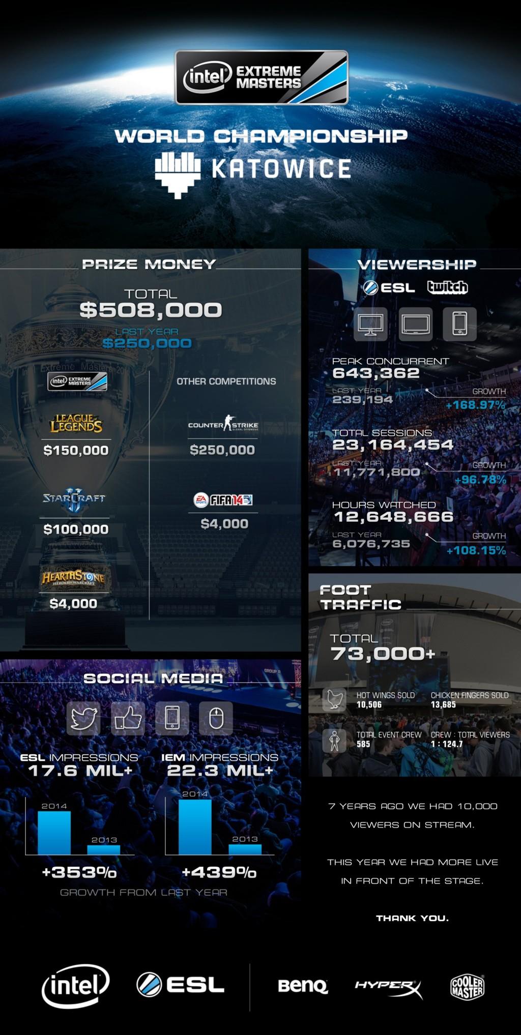 © ESL; infografic of IEM Katowice 2014
