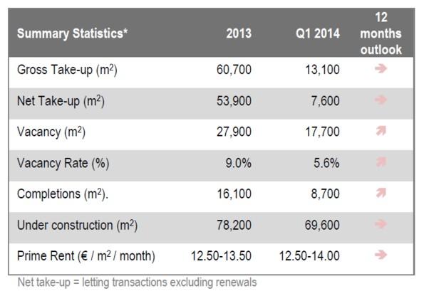 © JLL; summary statistics of Katowice office market