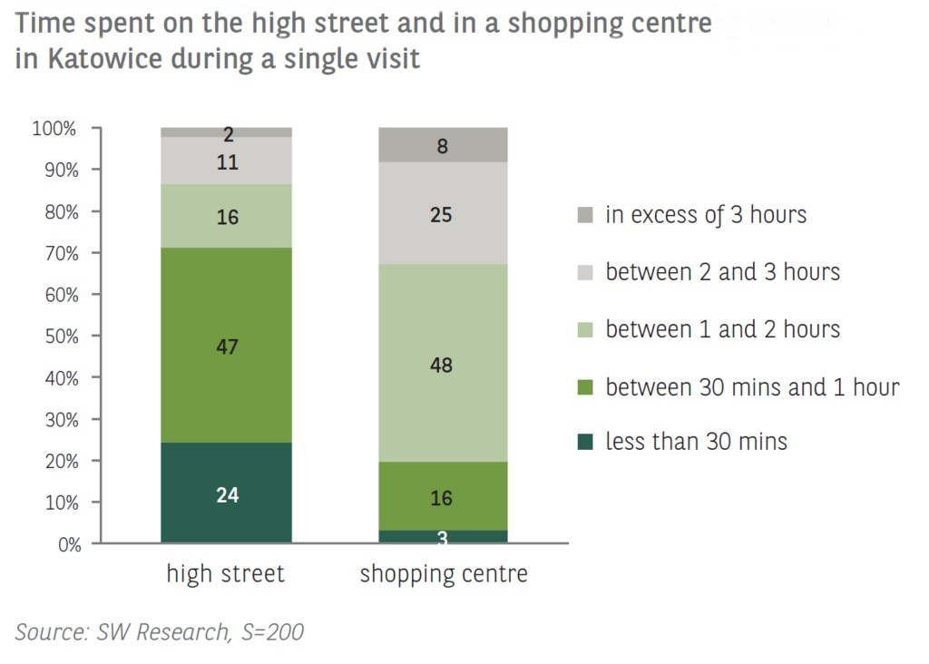 © BNP Paribas Real Estate, Polish Council of Shopping Centers; high streets and potential high streets in Katowice