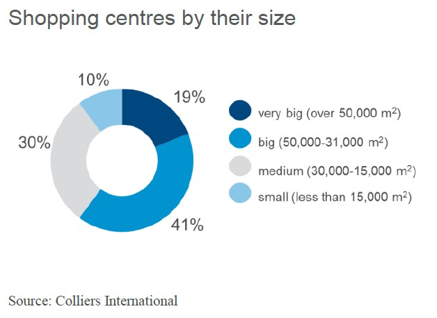 © Colliers International; shopping centers in the Katowice conurbation by their size
