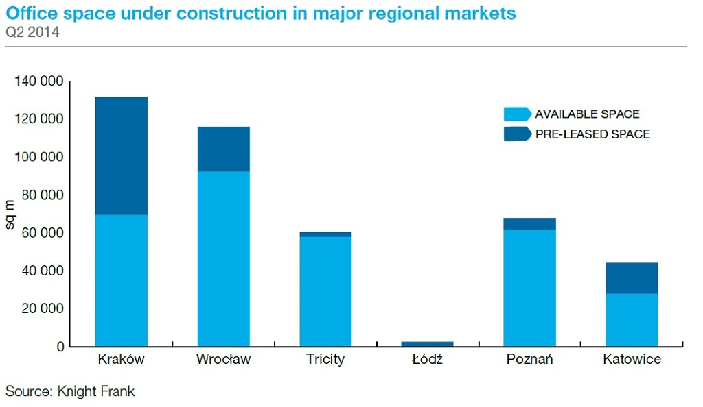 © Knight Frank; office space under construction in major regional markets