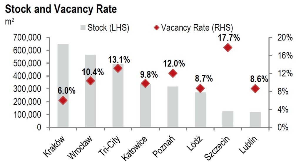 © JLL; stock and vacancy rate in regional cities in Poland after Q3 2014