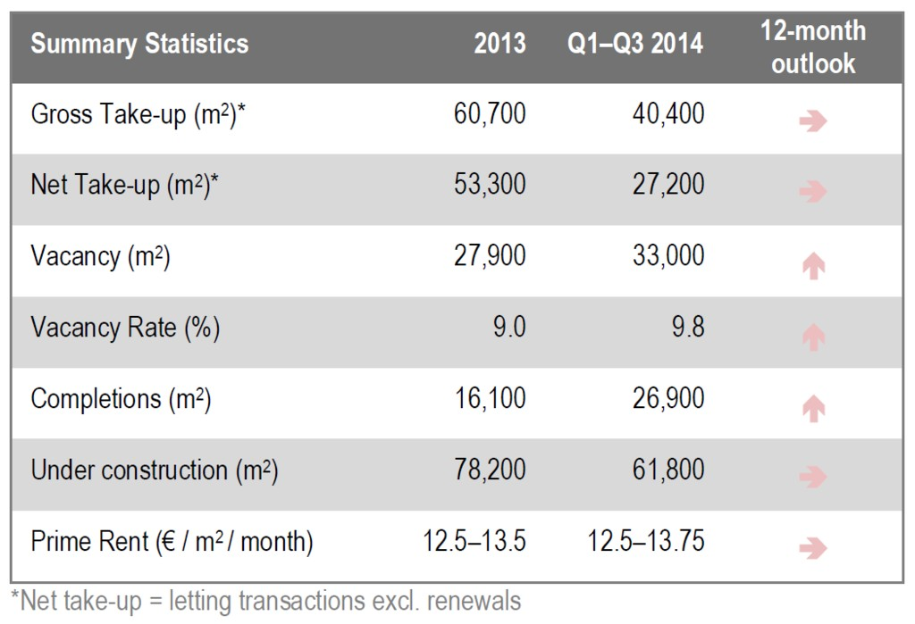 © JLL; Katowice office market in 2013 and Q1-Q3 2014