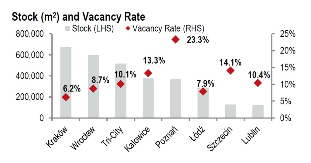 © JLL; stock and vacancy rate after Q1 2015
