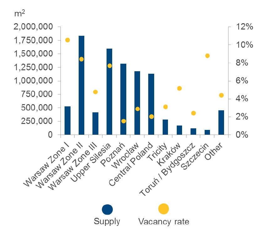 © Colliers International; total supply and vacancy rates in major markets