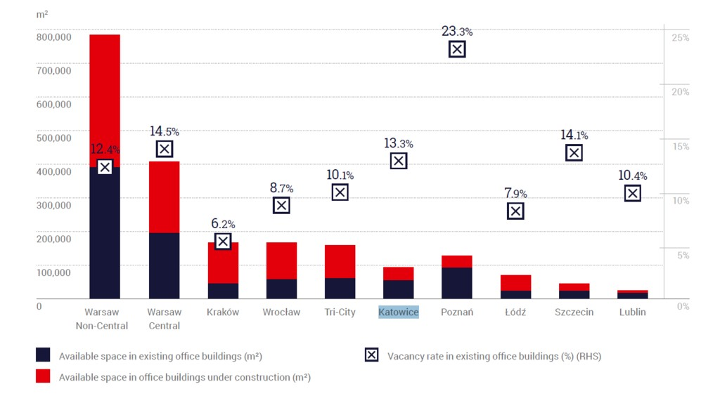 © ABSL; vacancy rate and available space in existing and under construction office buildings