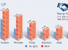 Office market slowed during H1 2015