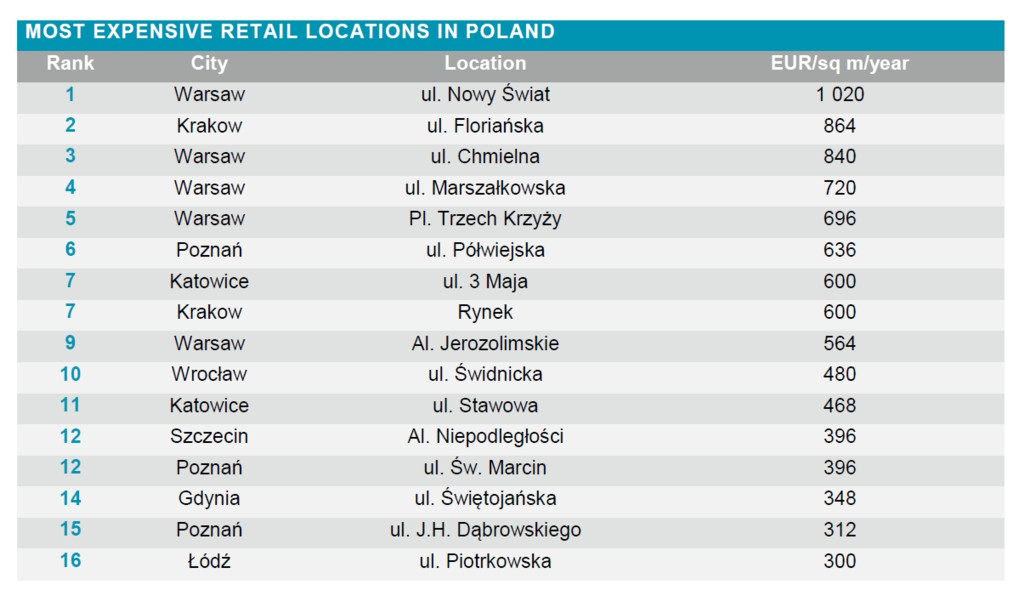 © Cushman & Wakefield; most expensive retail locations in Poland in 2015