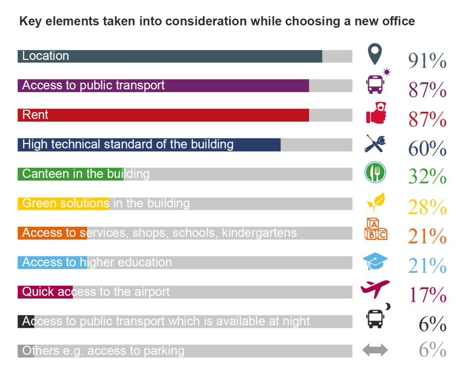 © Skanska and JLL; Key elements taken into consideration while chosing a new office