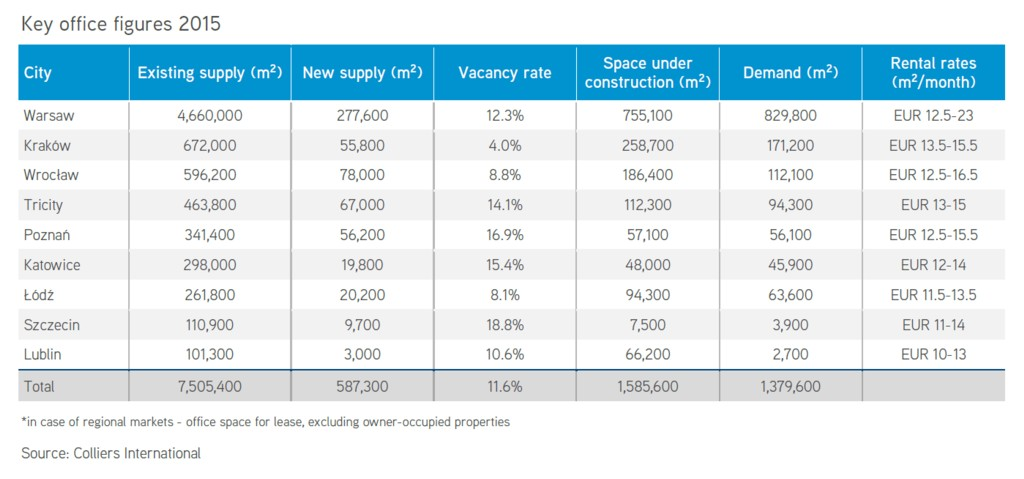 © Colliers International; Polish office market in figures at the end of 2015
