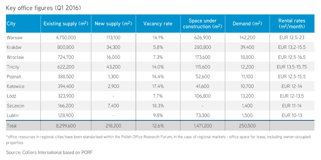 © Colliers International; key office figures (Q1 2016)
