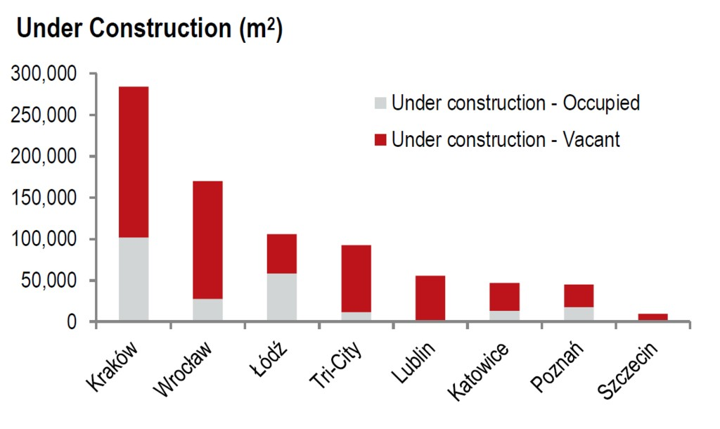 © JLL; office space under construction in regional markets in Q1 2016