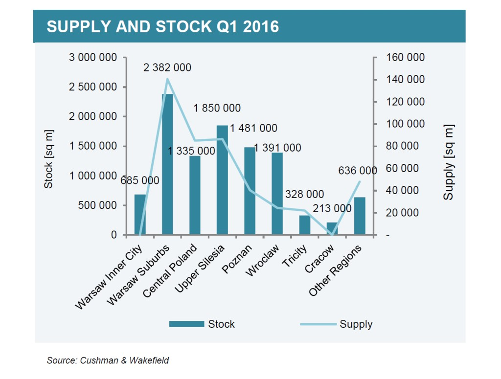 © Cushman & Wakefield; supply and total stock at the warehouse market in Poland in Q1 2016
