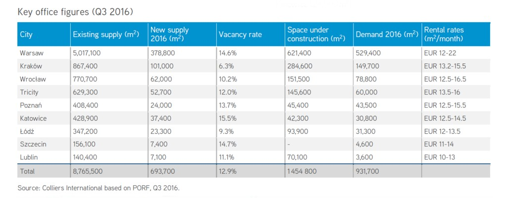 © Colliers International; largest office markets in Poland (Q3 2016)