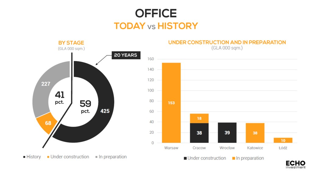 © Echo Investment; office projects by Echo Investment